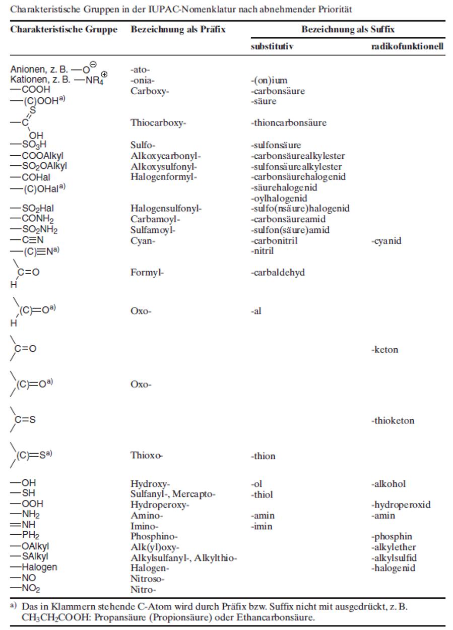 Gruppen in der IUPAC-Nomenklatur (IUPAC-Regeln)